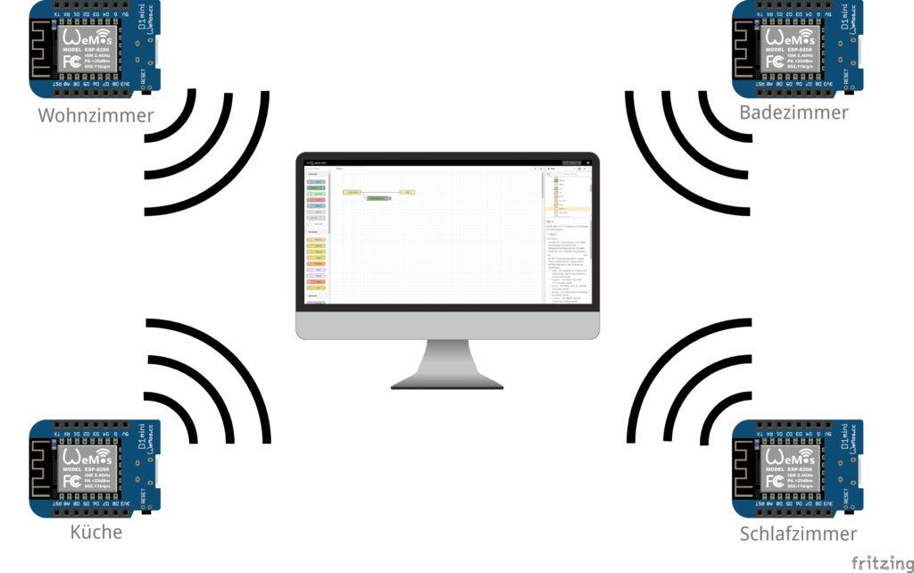 Node-RED Dashboard: Dynamisches UI - Schema der Ausgangslage