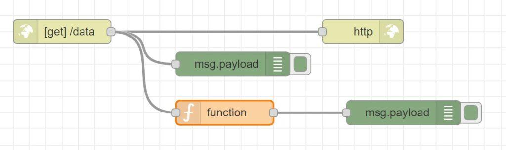 Node-RED Dashboard: Dynamisches UI - Überprüfung der Sammlungslogik