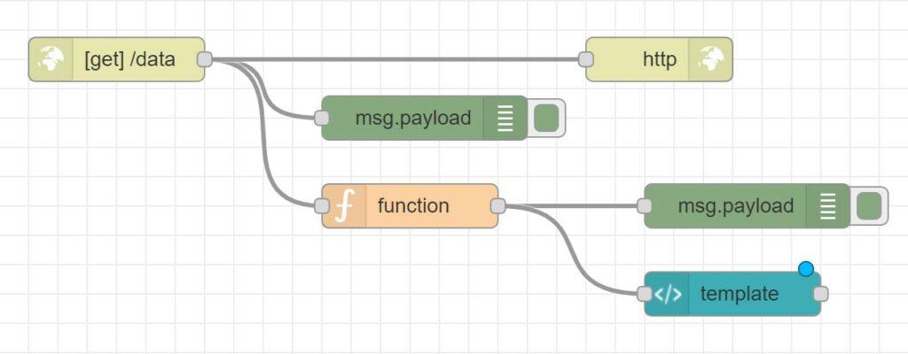 Node-RED Dashboard: Dynamisches UI - Kompletter Flow